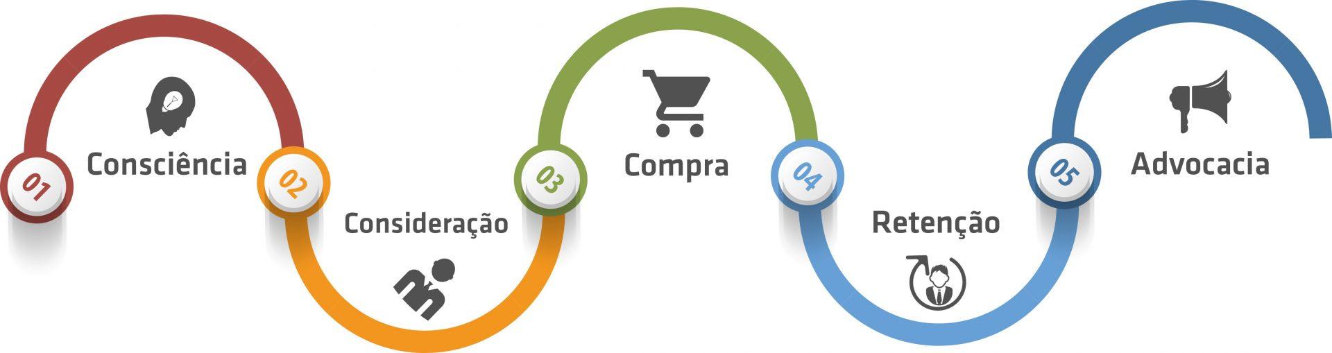 Voc conhece o ciclo de compra do consumidor marketing for C m r bagnolet