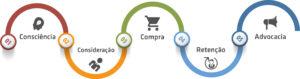 ciclo de compra do consumidor