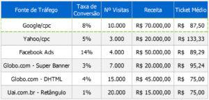 img 14 Marketing por Dados: Combatendo a ilusão dos resultados de mídia online