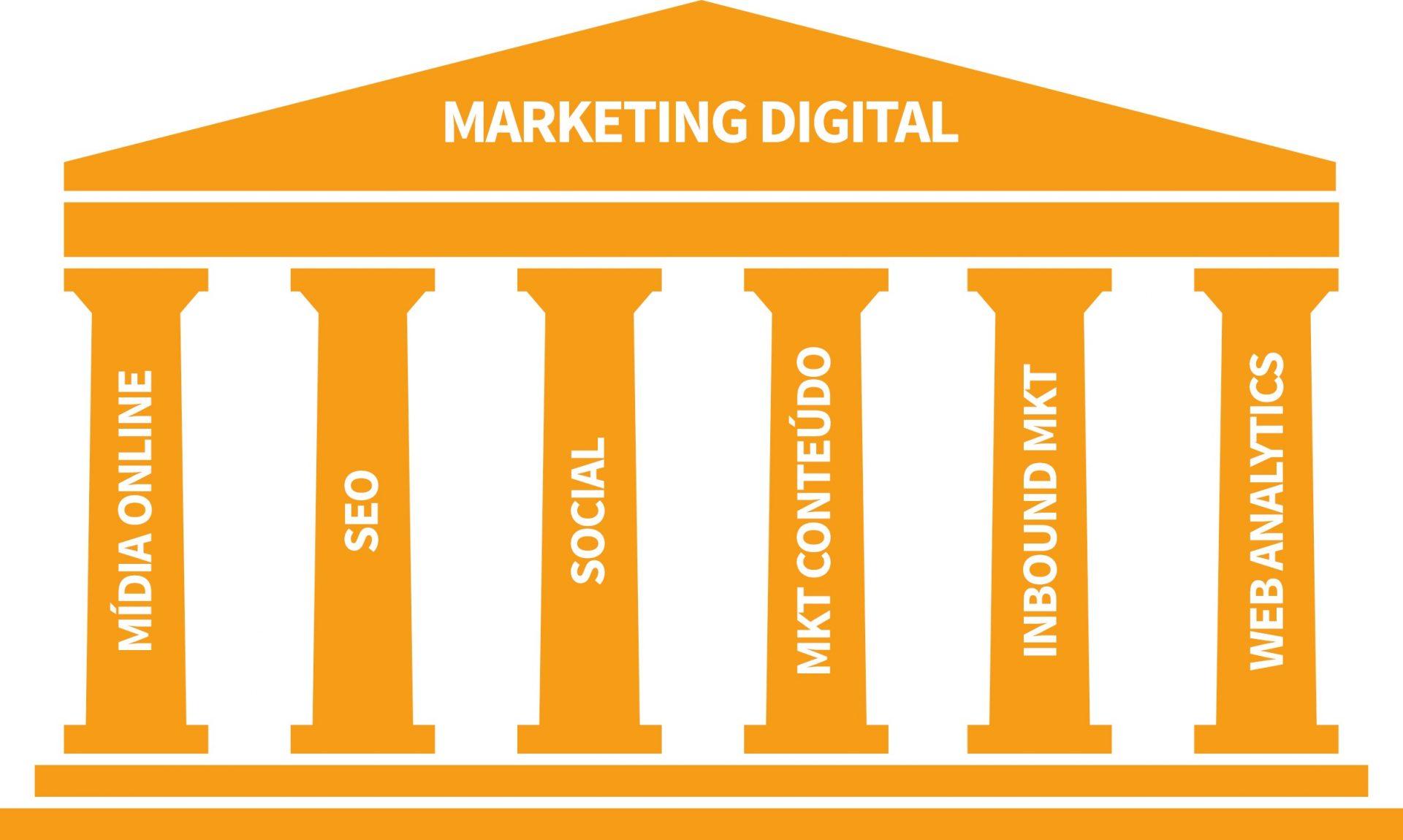 Pilares do Marketing Digital