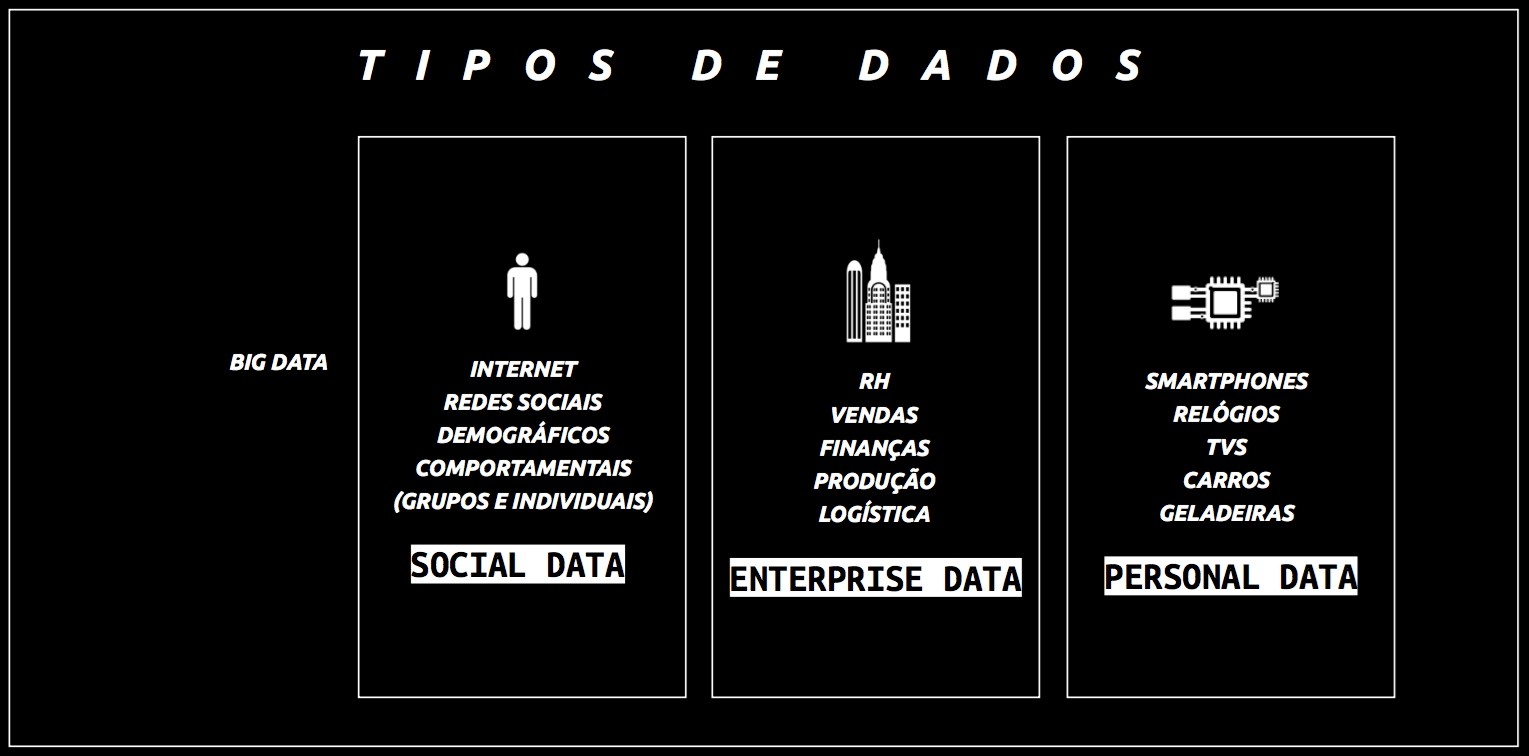 tipos de dados do big data