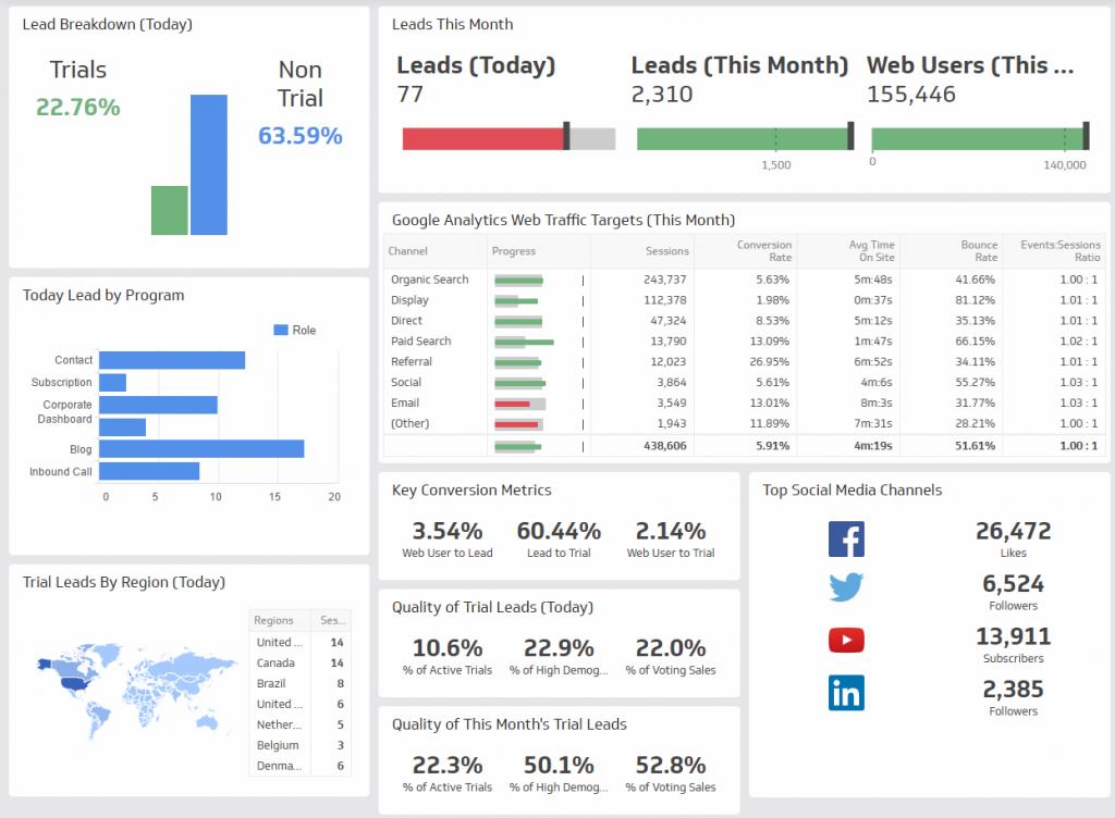 digital marketing dashboard - O que é dashboard? Saiba tudo aqui com dashboards reais